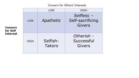 Self Interest and Concern for others 4 box chart